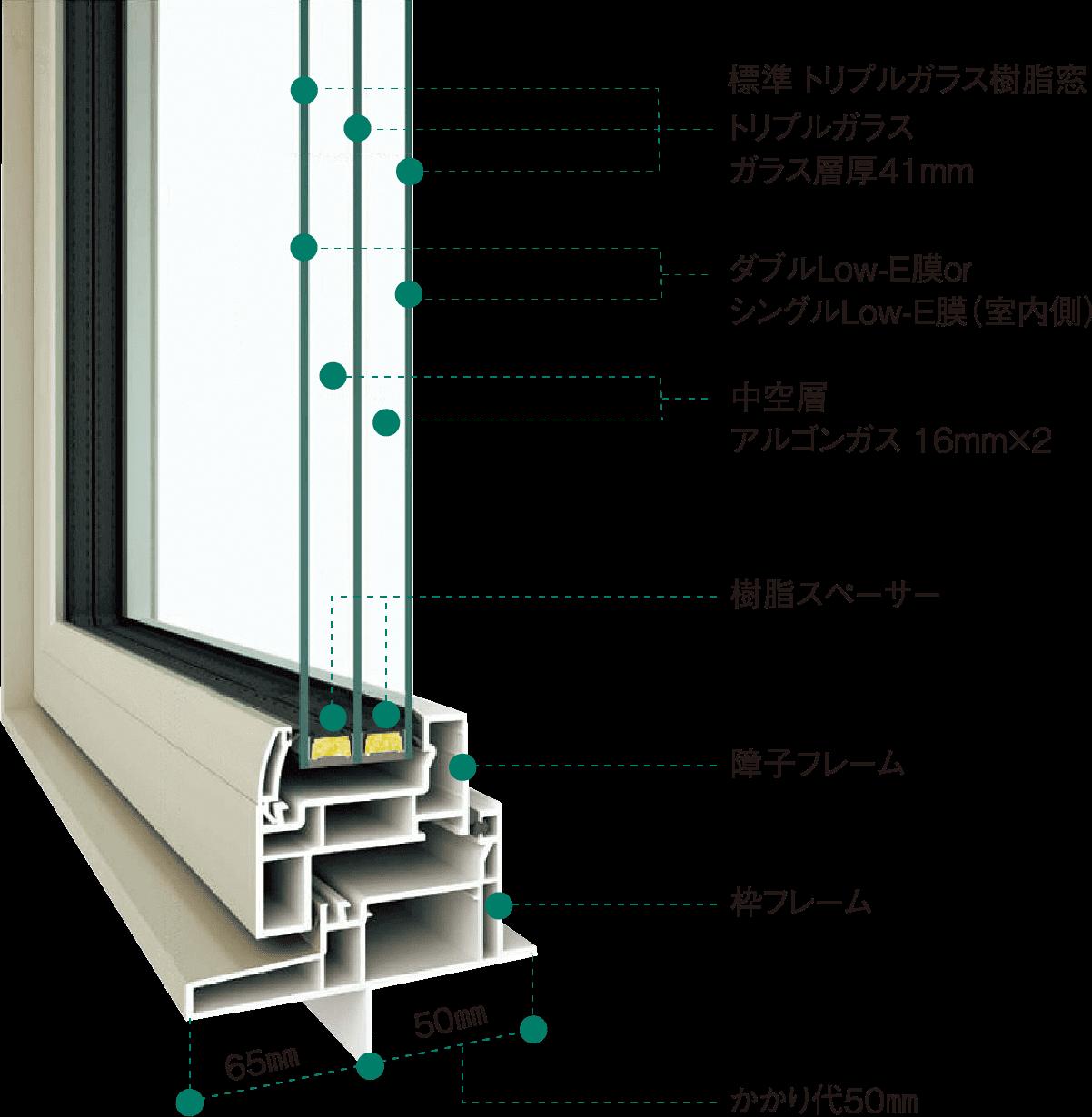 ■ トリプルガラス樹脂窓